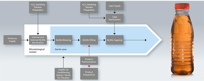 Aseptic Blow Filling with preform sterilization flow chart