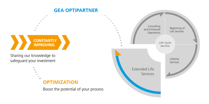 GEA OptiPartner