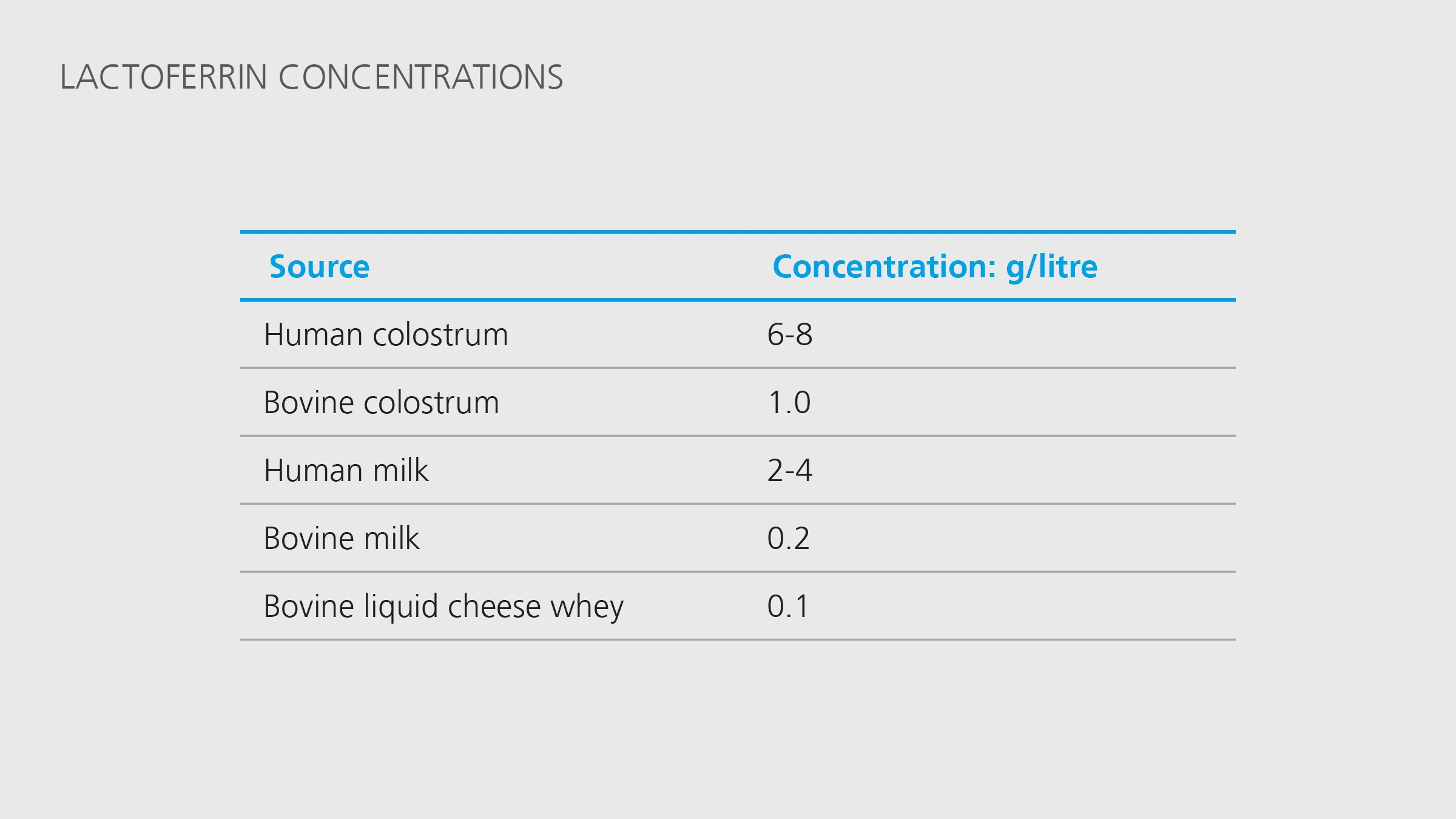 Lactoferrin concentrations