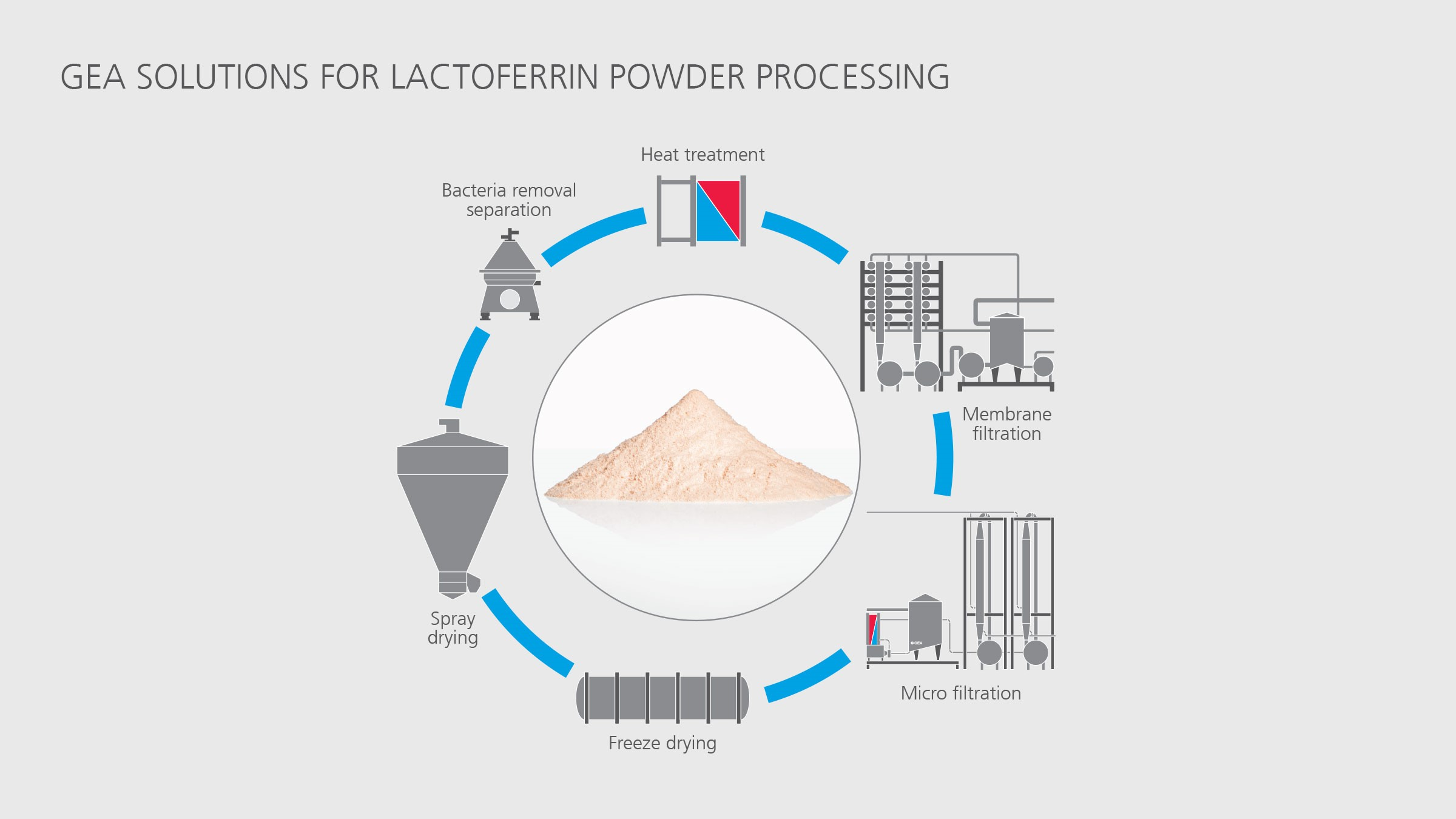 Lactoferrin powder processing solutions
