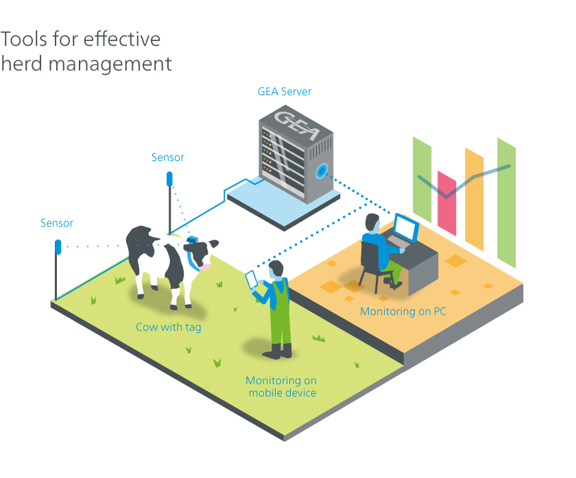 Tools for effective herd management
