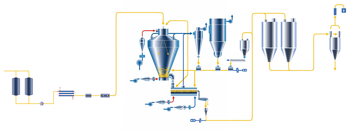 Main components of a modern spray dryer, powder handling and storage