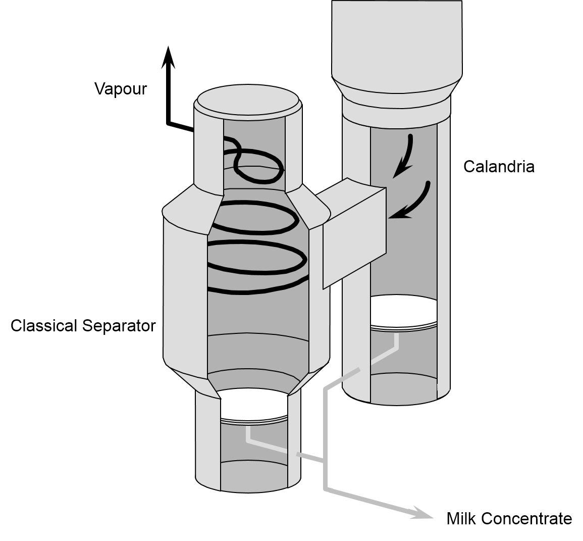 Separator with tangential vapour inlet