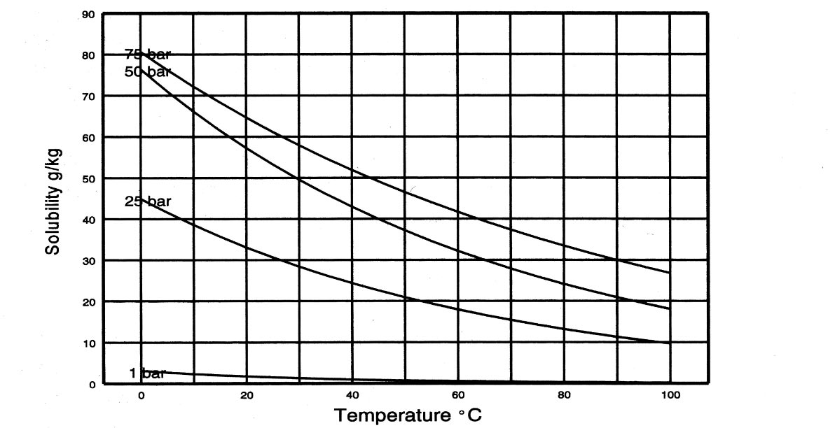 Solubility of CO2 in water at various temperatures