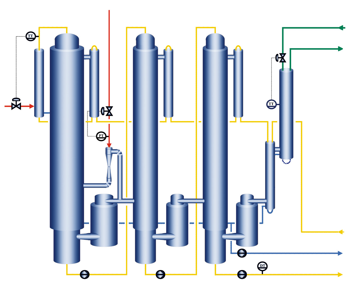 Three-effect evaporator with thermo-compressor