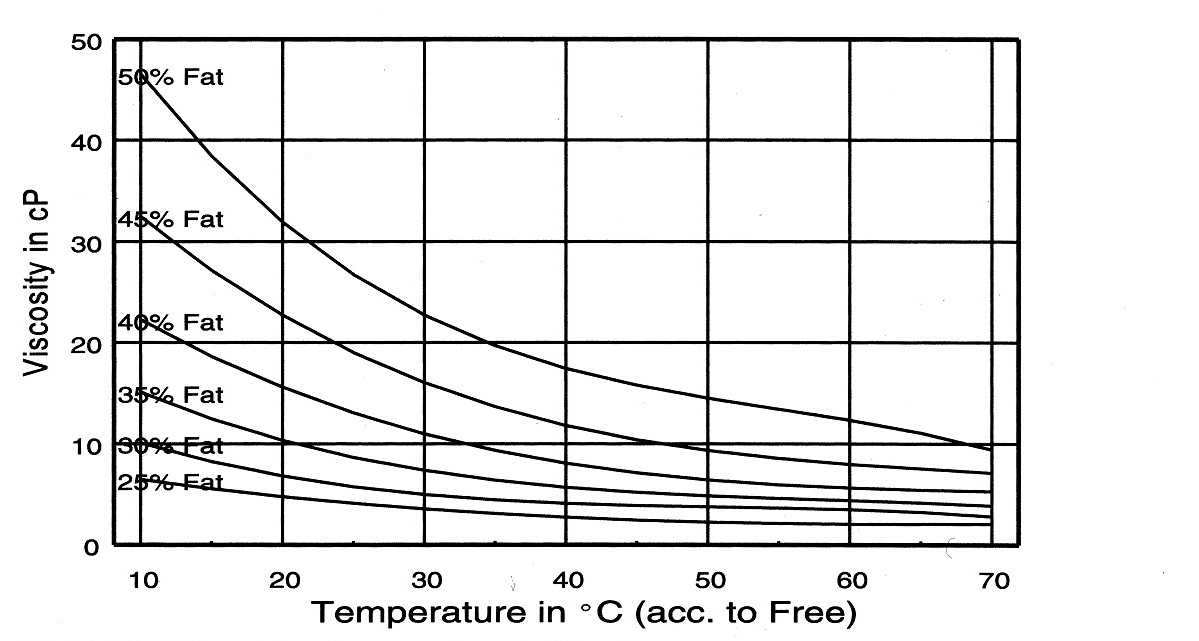 Viscosity of cream (acc. to free).