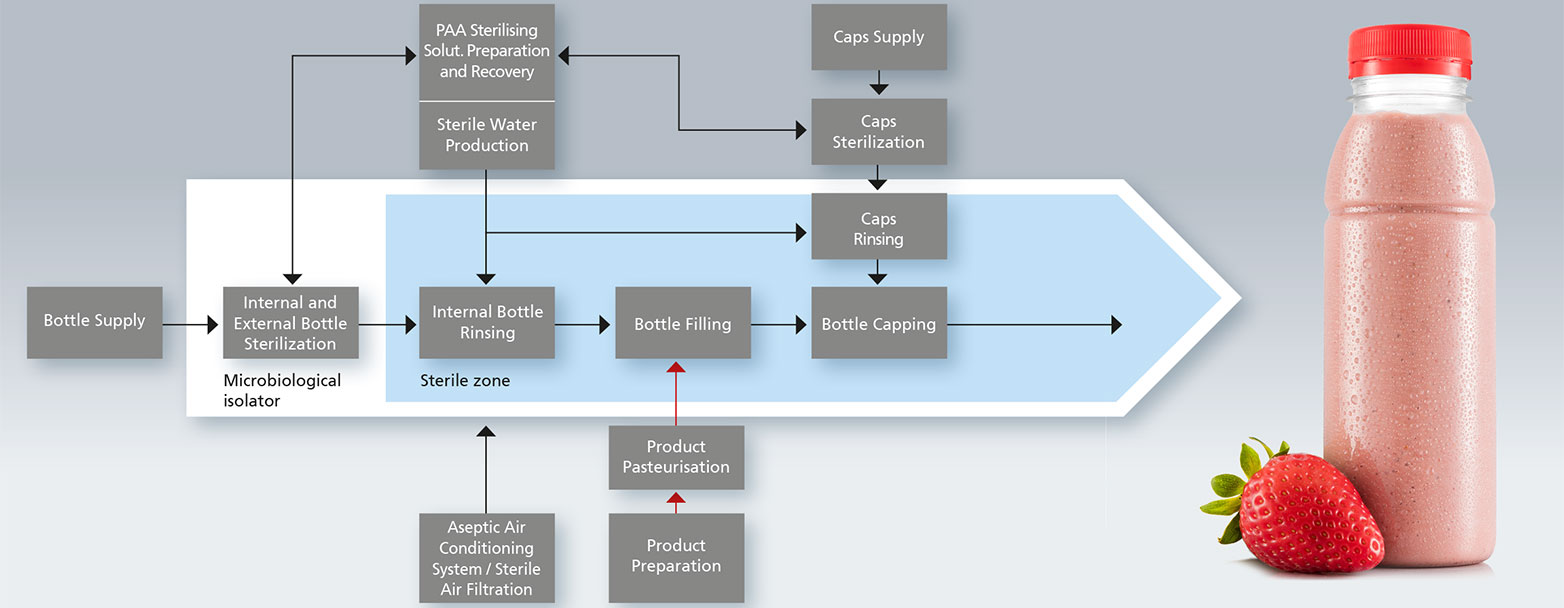 Aseptic Filling with bottle sterilization flow chart