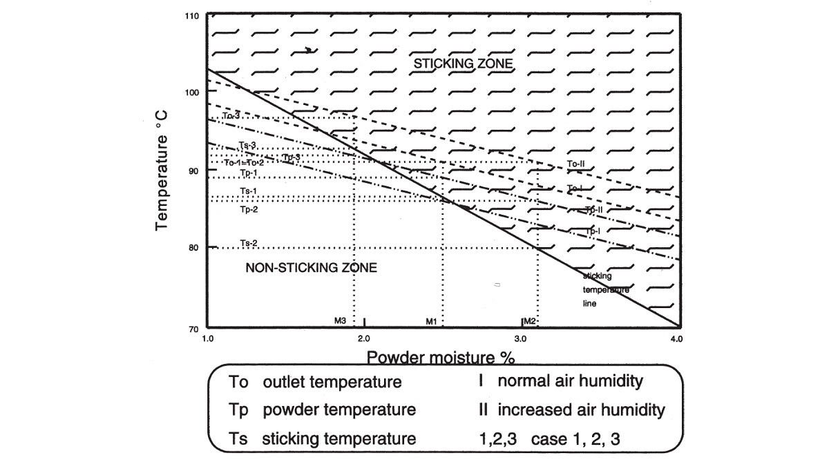 Empirical sticking curve. Relationship between the moisture content, outlet air temperature, particle temperature and the sticking point temperature.