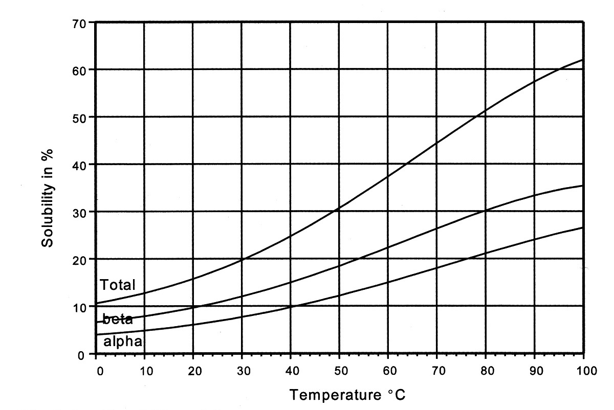 Solubility of lactose.