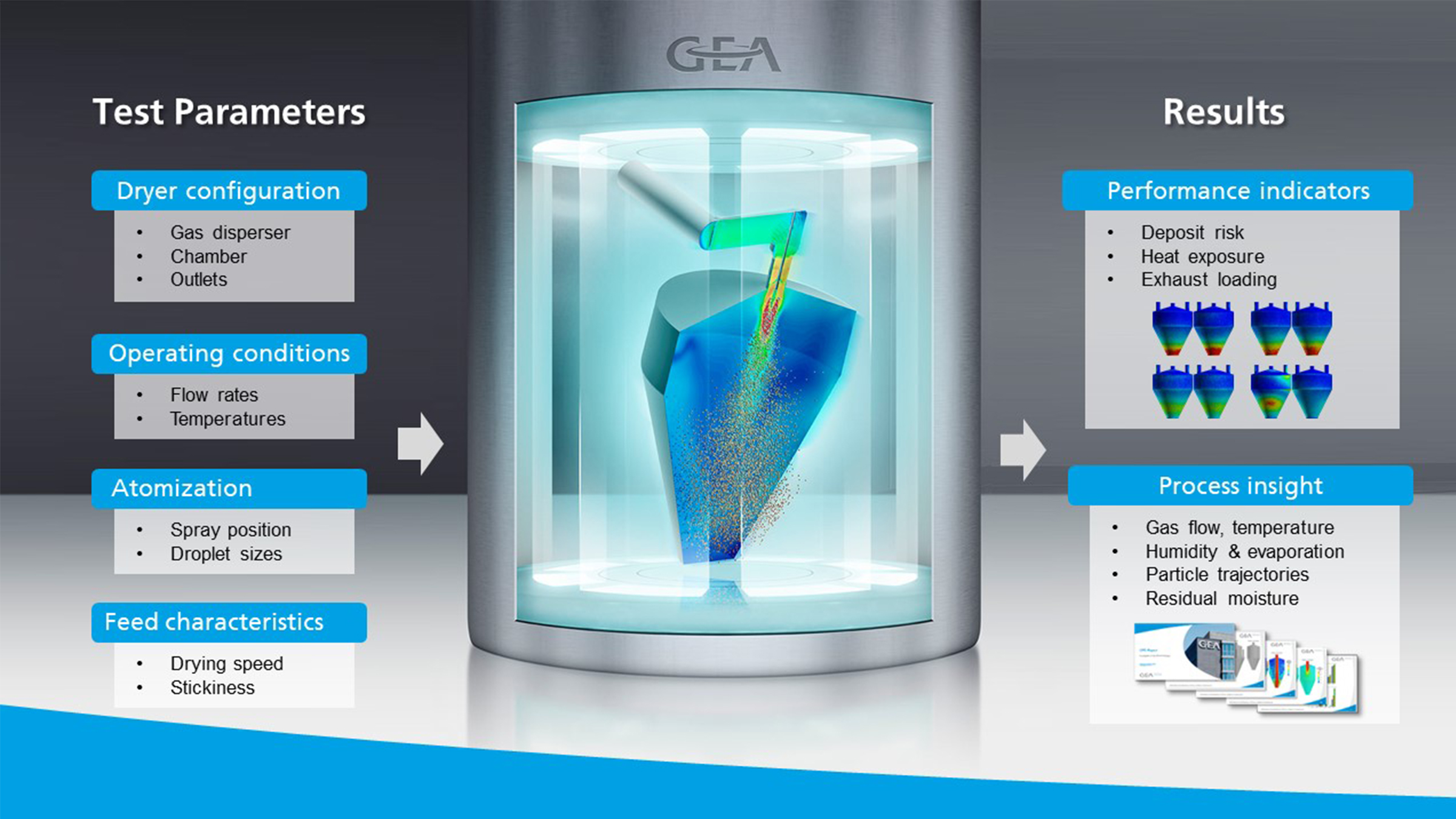 GEA Virtual Spray Dryer Testing parameter & results