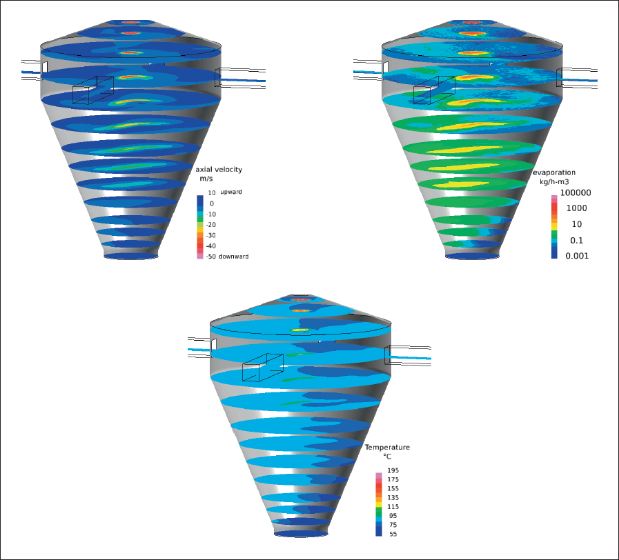 Example of CFD diagrams. A. Air velocity profile. B. Evaporation rate. C. Temperature profile.