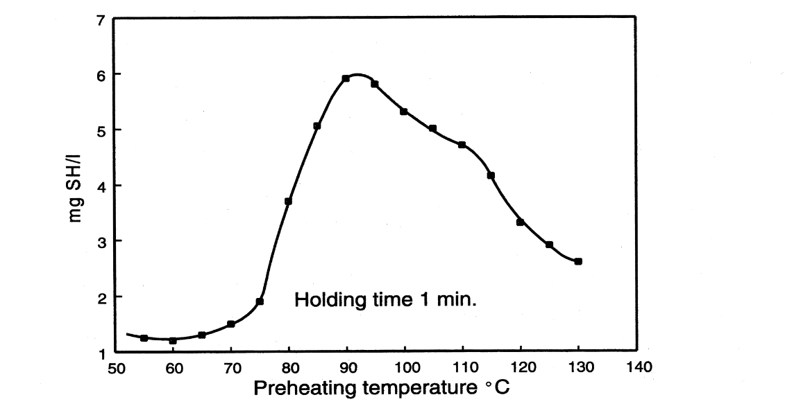 Creation of SH-groups at various temperatures