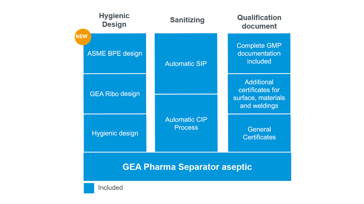 Features GEA pharma separator aseptic