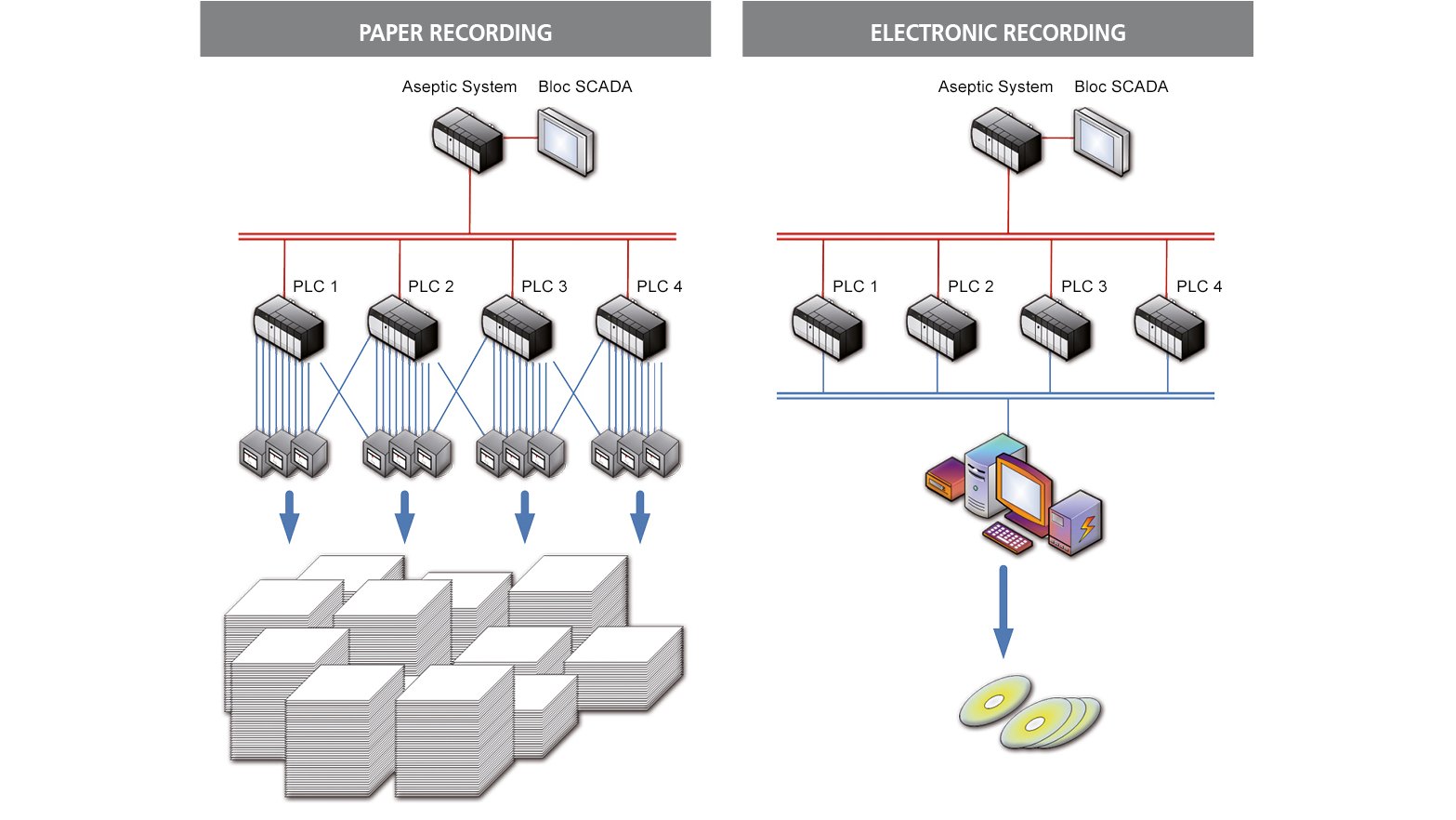 Paper Recording vs Electronic Recording