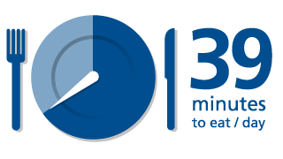 GEA infographic 39 minutes per day to eat