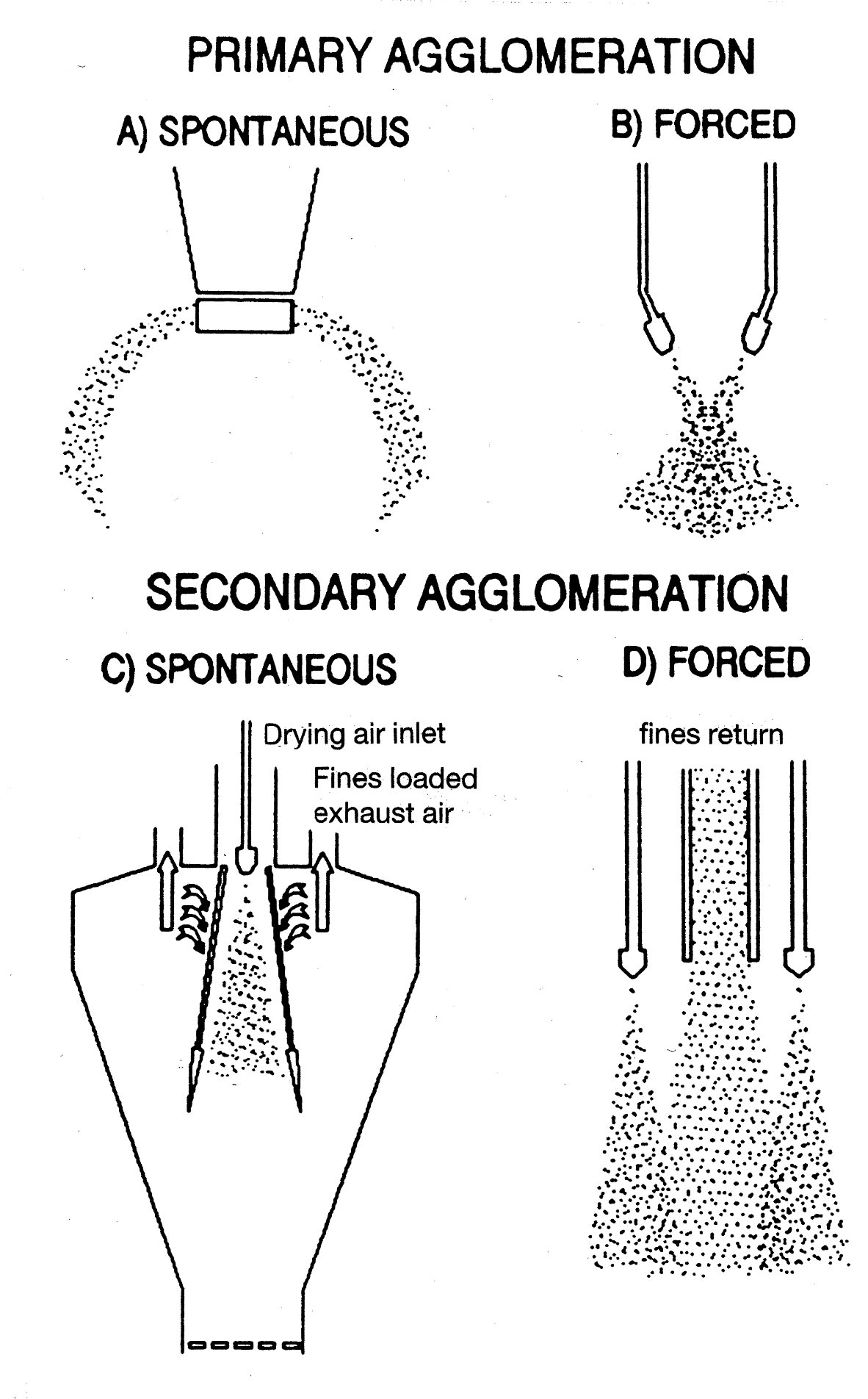 Types of agglomeration